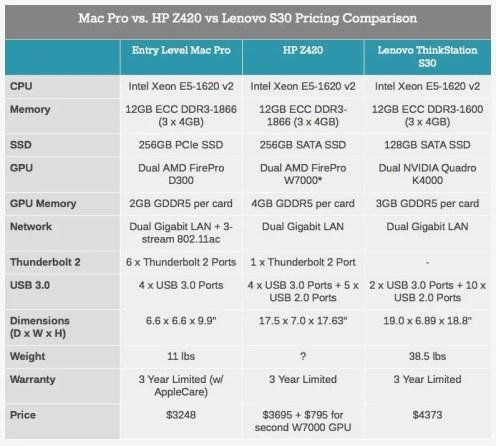 Vergleich Mac Pro, HP, Lenovo