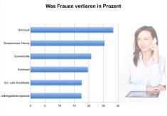 Säulen-Diagramm, Resultat, was Frauen öfter verlieren, Mozy 5-Länder-Studie 2012