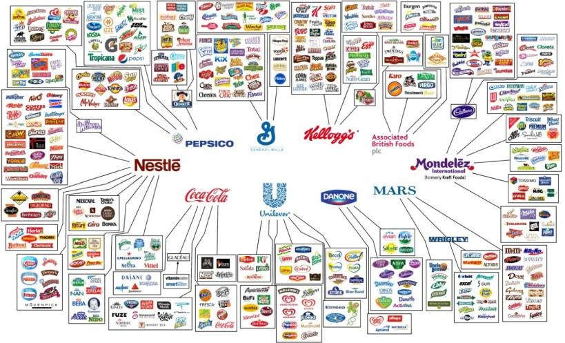 Multinazionali alimentari