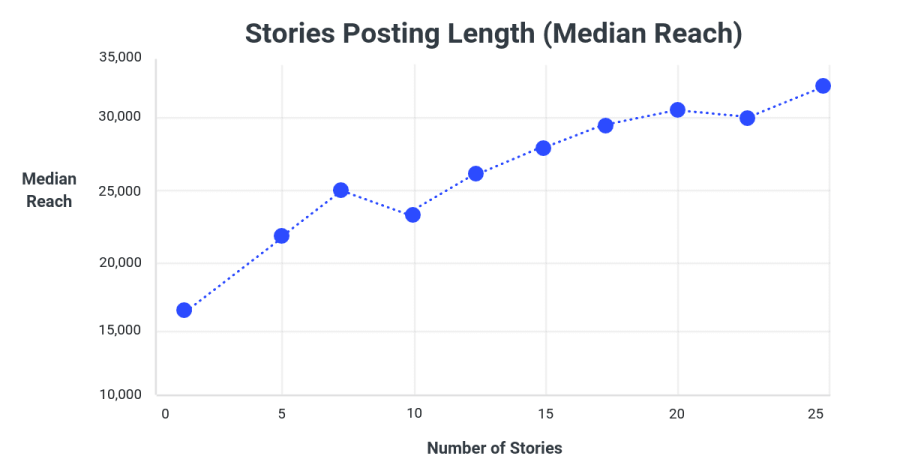 Instagram Stories Average Median Reach