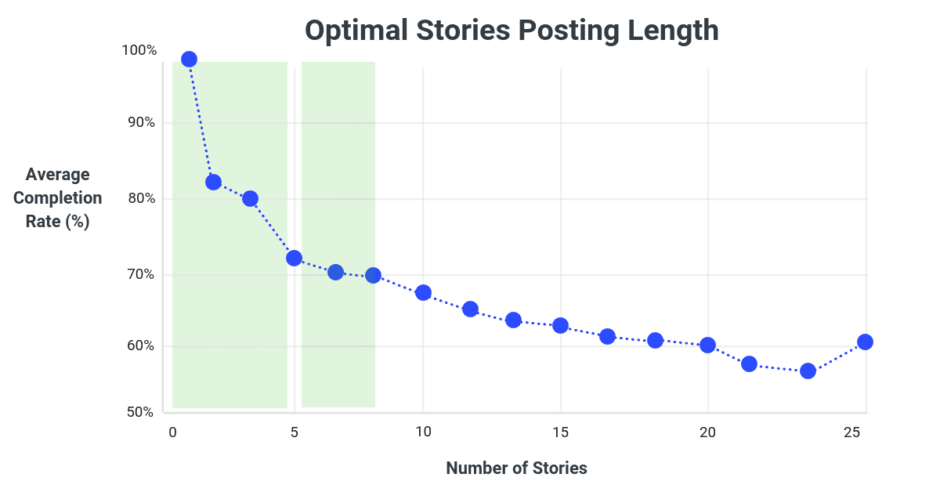 Key Takeaways From A Study of 15K Instagram Stories