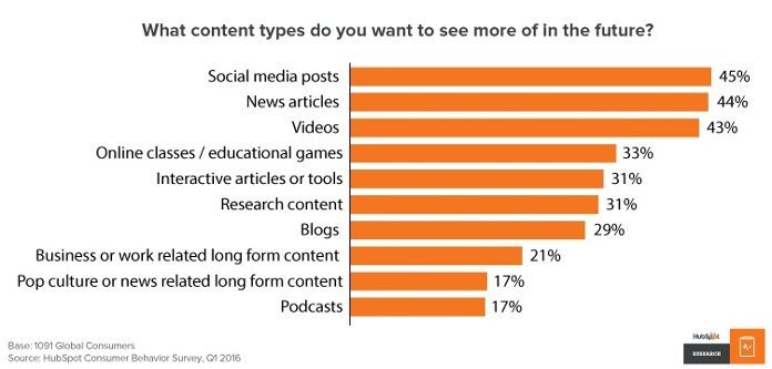 43 percent of consumers want to see more videos content.