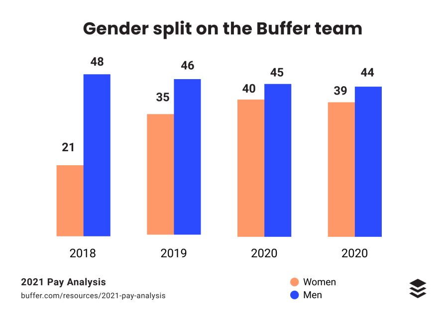 2021 Pay Analysis: How We've Lowered Our Gender Pay Gap From 15% to 5.5%