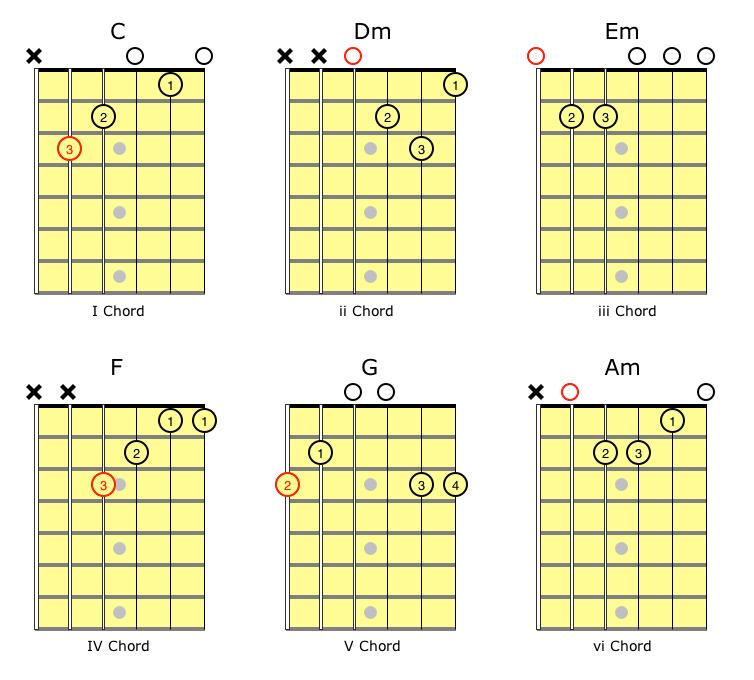Transposing Guitar Chords Chart