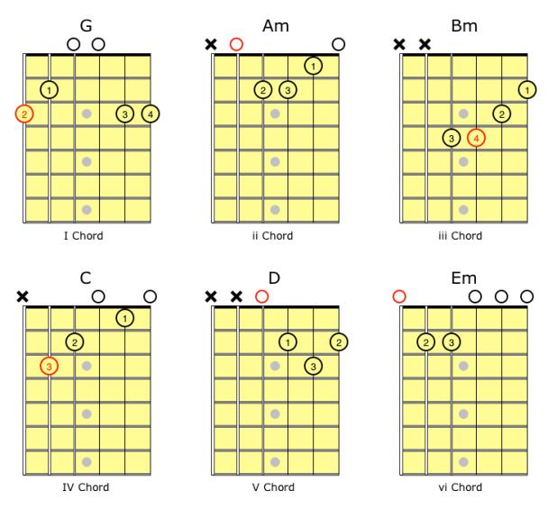 Transpose chords guitar