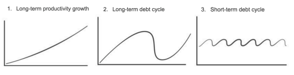 Long term and short term debt cyles
