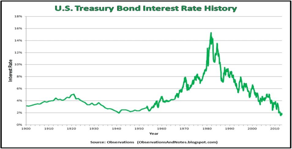 Long Term Debt Cycle