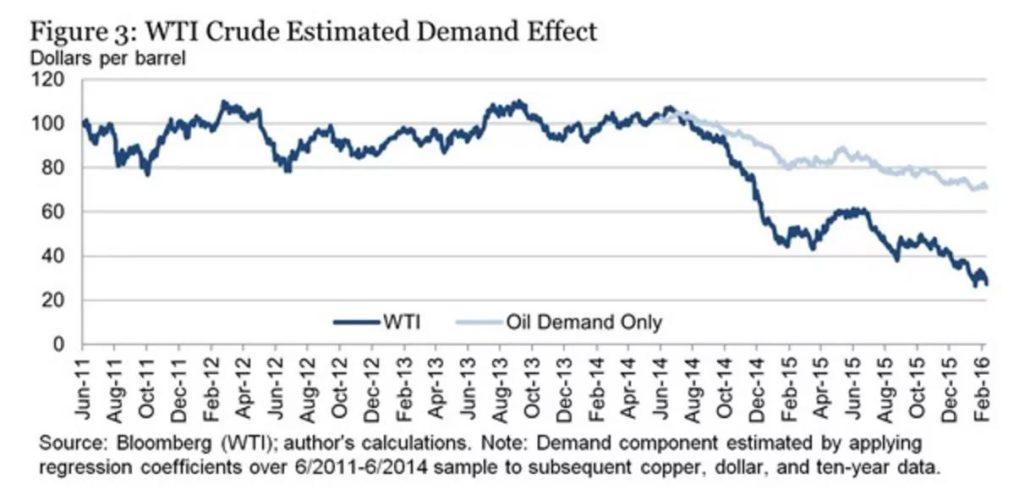 WTI Crude Estimate Demand and Effect