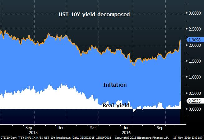 10 Year Yield Decomposed