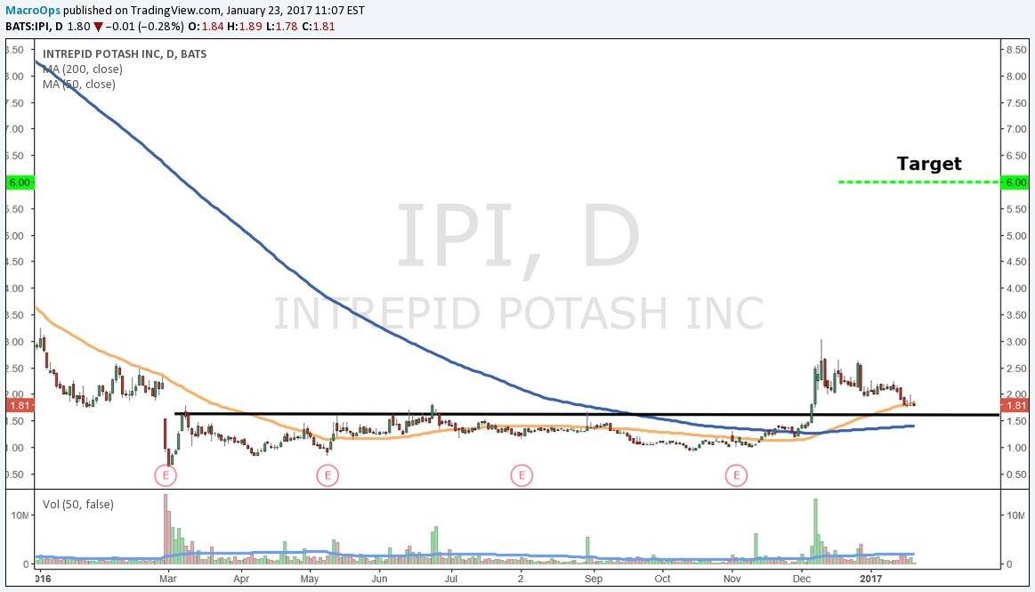 Intrepid Potash (IPI)