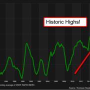 SKEW Index Has Trended Straight Upward