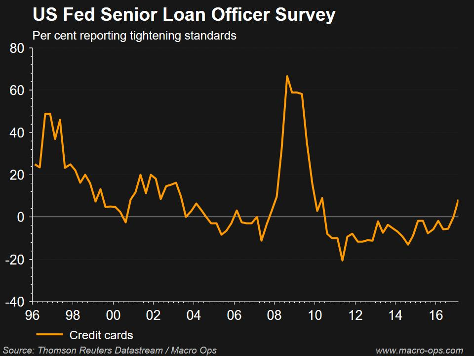 US Fed Senior Loan Officer Survey