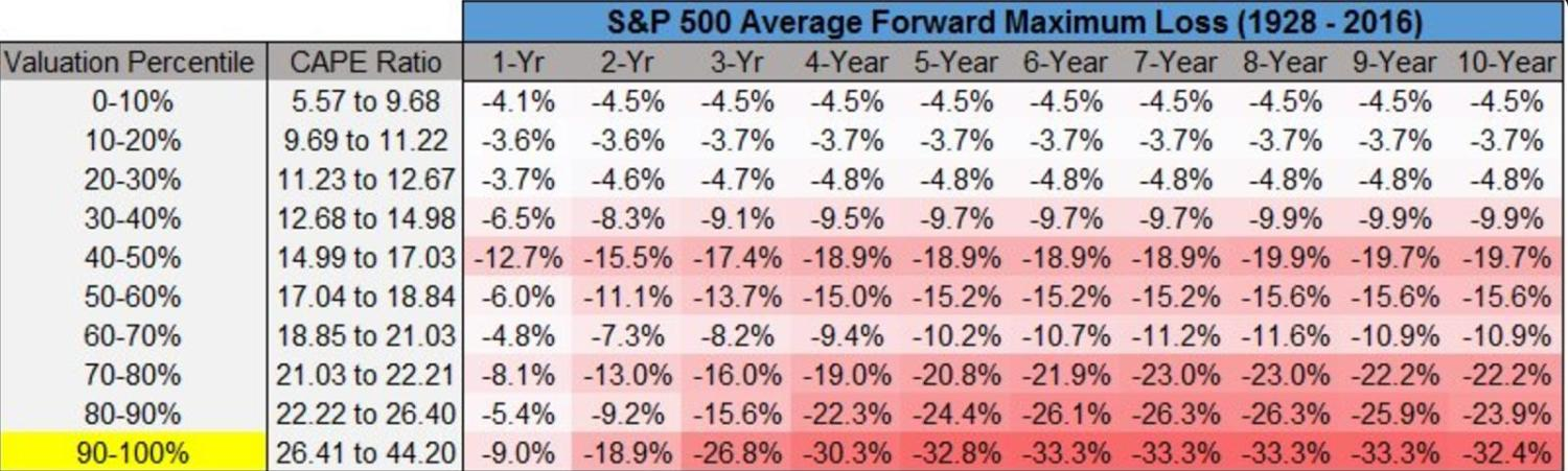 US stocks are currently in the top valuation percentile