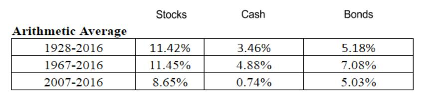 arithmetic returns for stocks, cash, and bonds since 1928