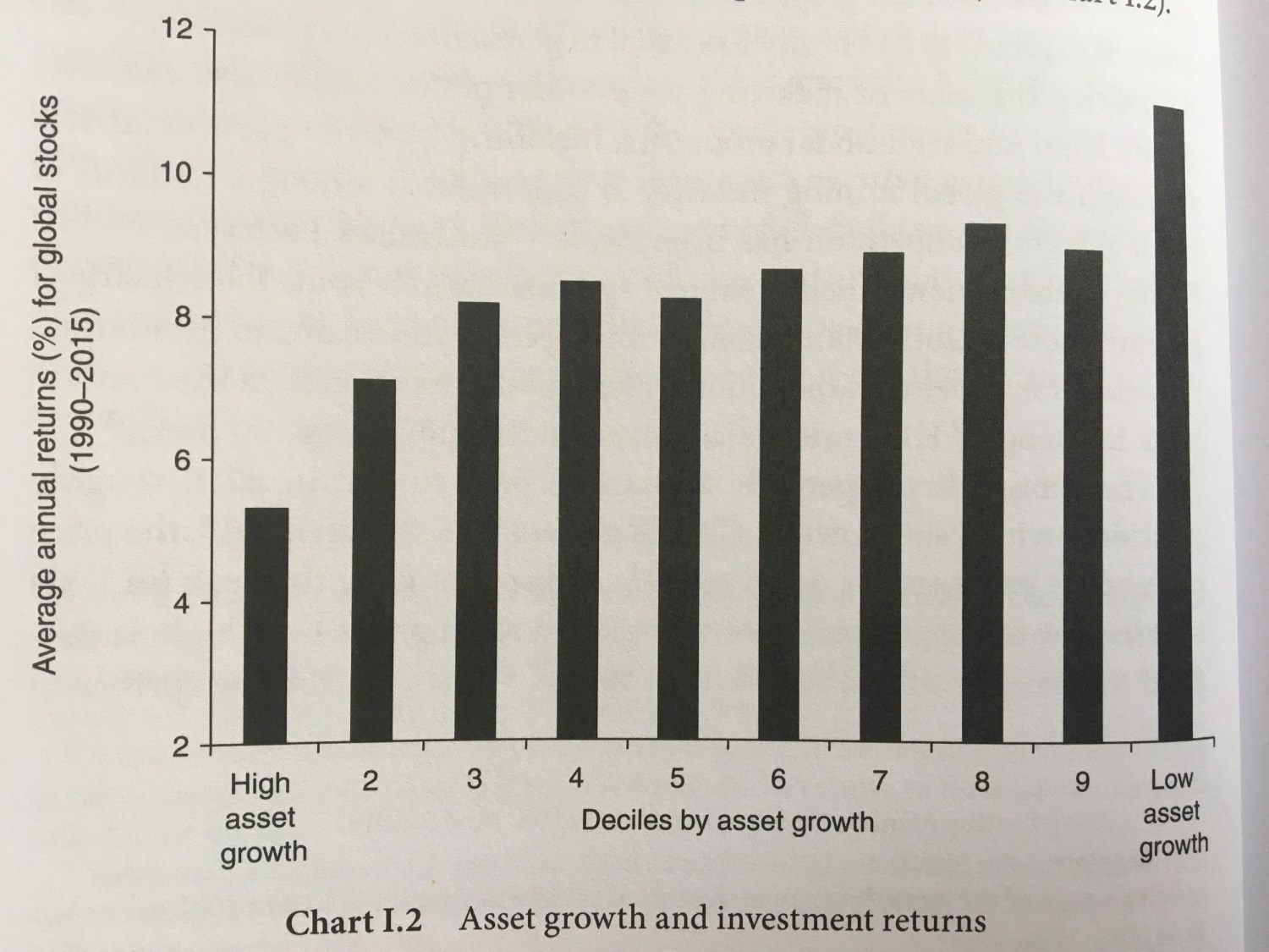 Relationship Between Capital Expenditures And Future Returns