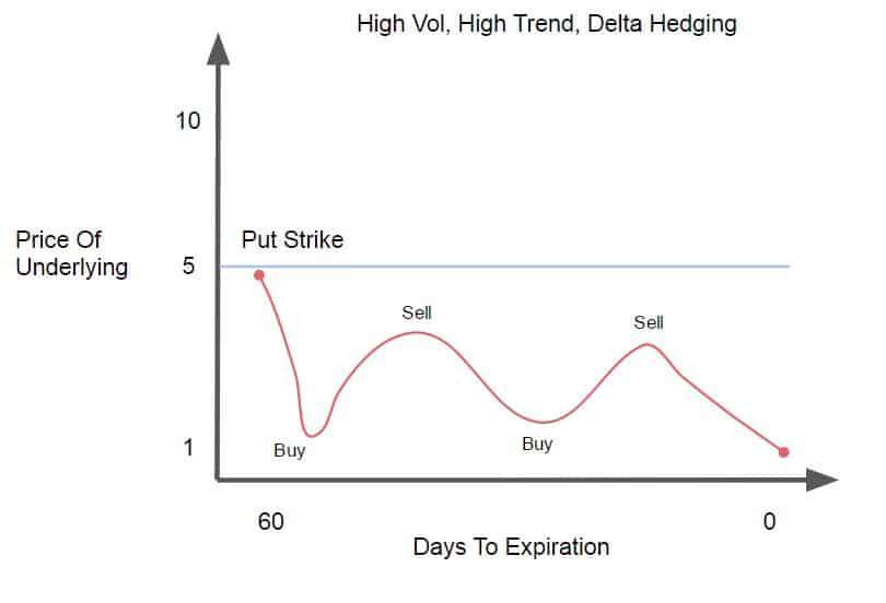 High Vol, High Trend.A