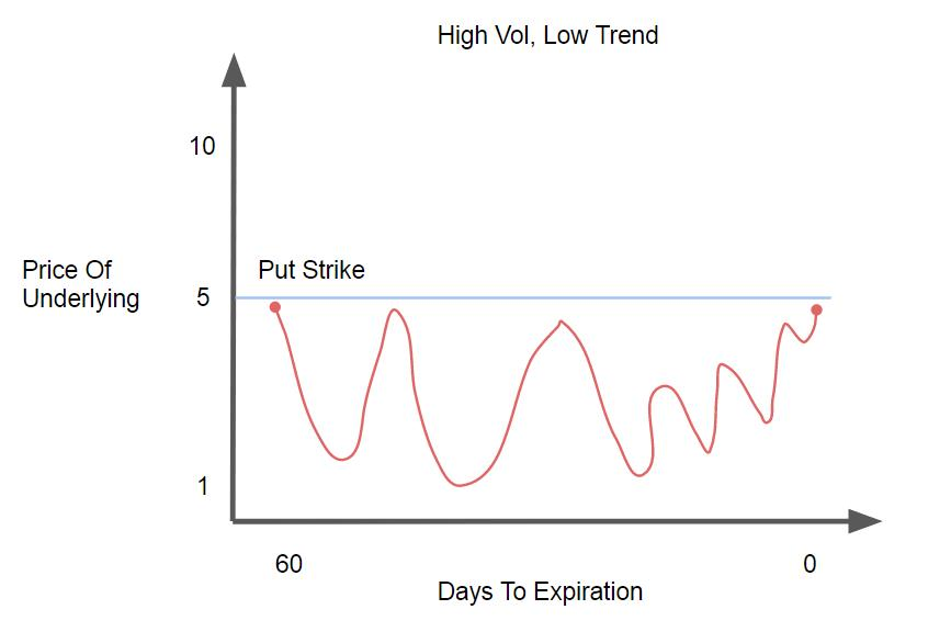 High Vol, Low Trend
