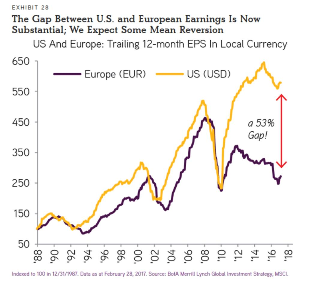 US Europe EPS in Local Currency