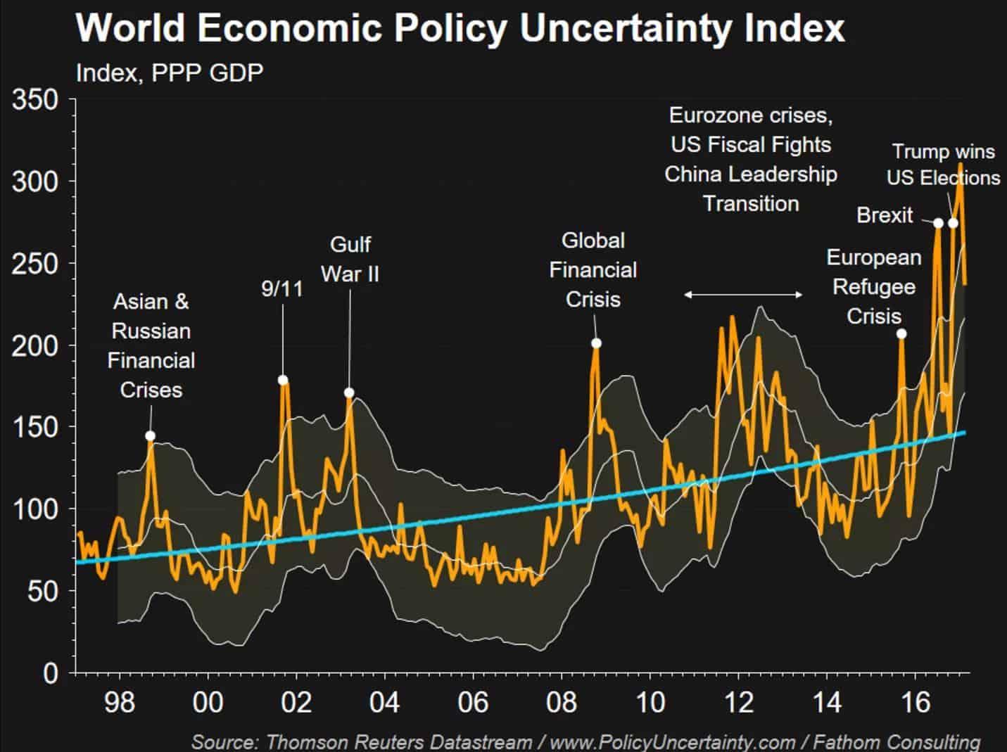 World Economic Policy Uncertainty Index 1