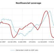 Liquidity, The NFCI, And Leverage