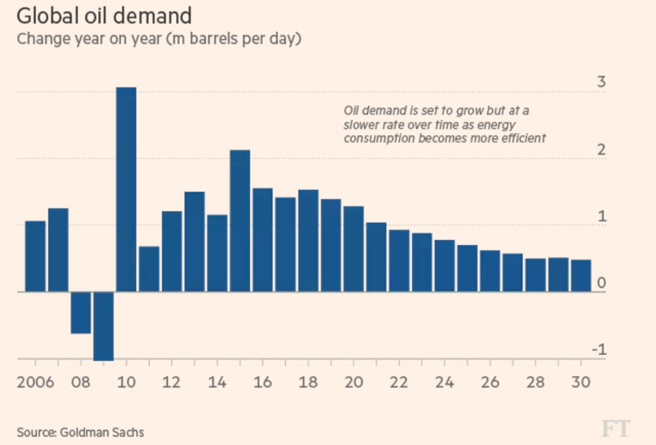 the demands of the global market World energy consumption is the total the international energy agency projected that solar power could provide a third of the global final energy demand.