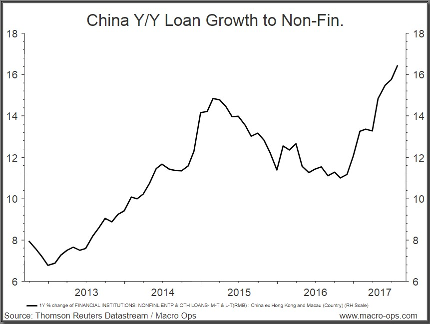 China Y-Y Loan Growth to Non-Fin