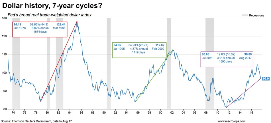 Dollar History 7-Year Cycles
