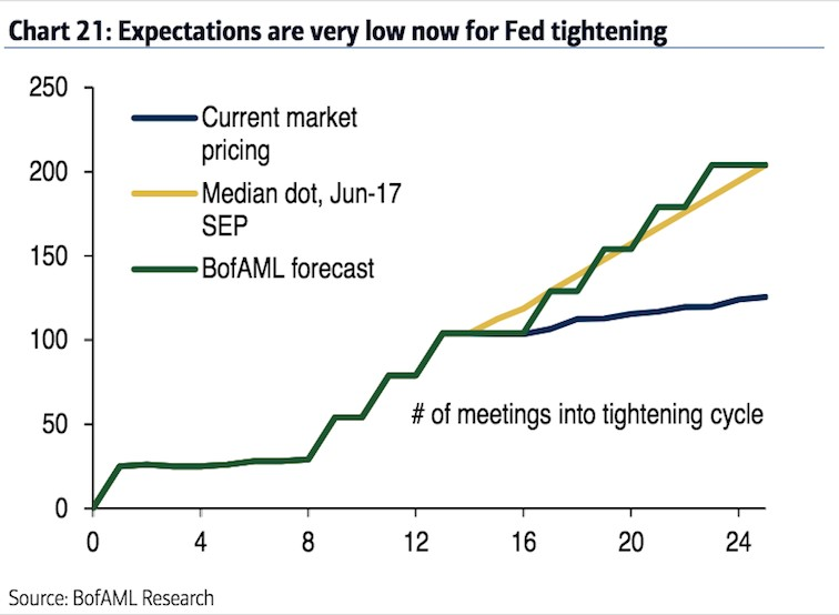 Expectations For Fed Tightening