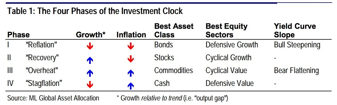 Four Phases of the Investment Clock