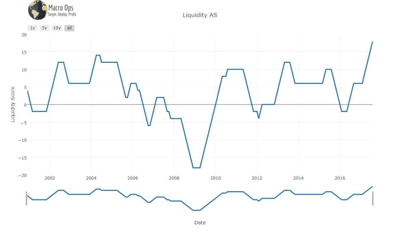Liquidity AS