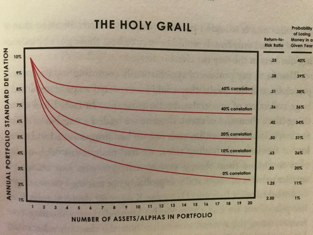 Ray Dalio's Portfolio Allocation Strategy: The Holy Grail