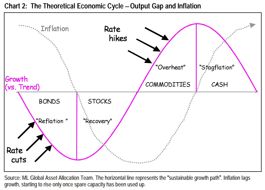 The Theoretical Economic Cycle