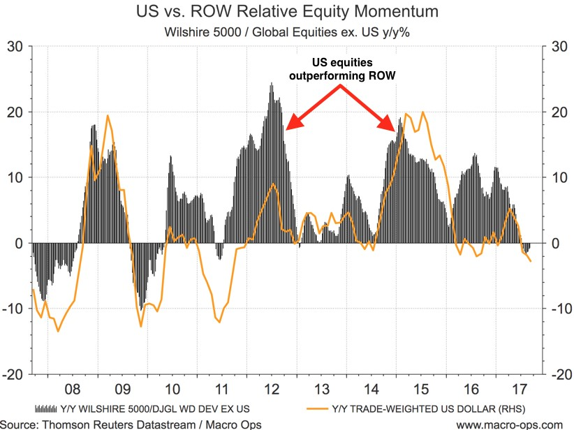 US Vs ROW Relative Equity Momentum