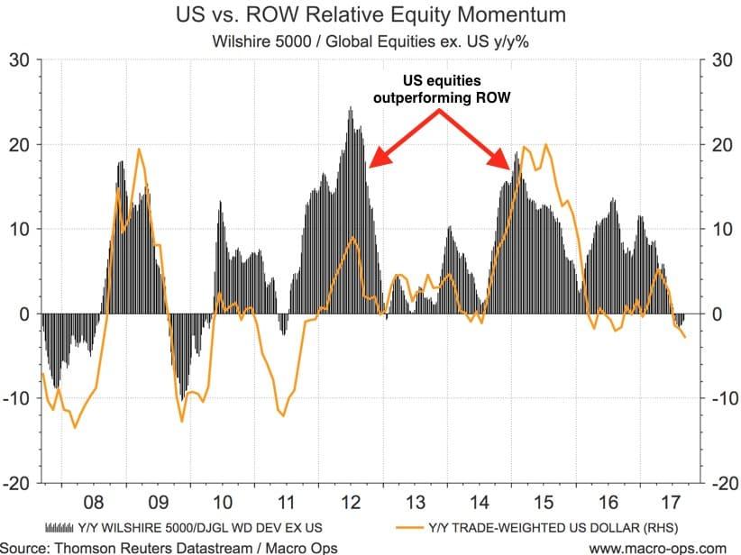 US Vs ROW Relative Equity Momentum