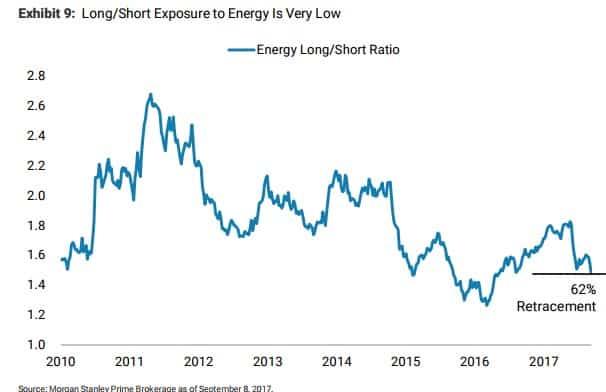 Energy Long/Short Ratio