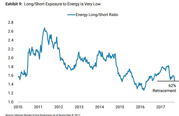Energy Long/Short Ratio