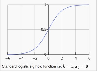 Standard Logistic Sigmoid Function