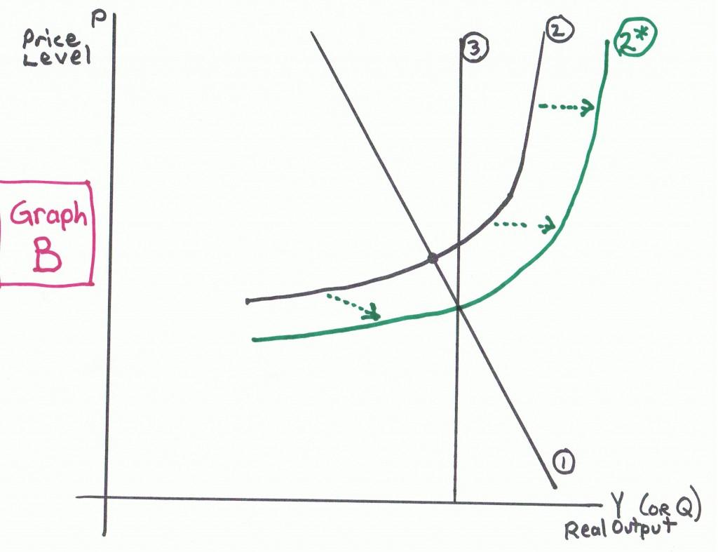 Graph B Macro Worksheet Ad As Econproph On Macro