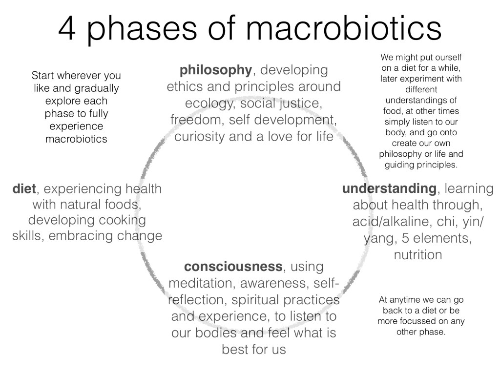 Macrobiotic Online Course with Simon Brown 4 phases of macrobiotics