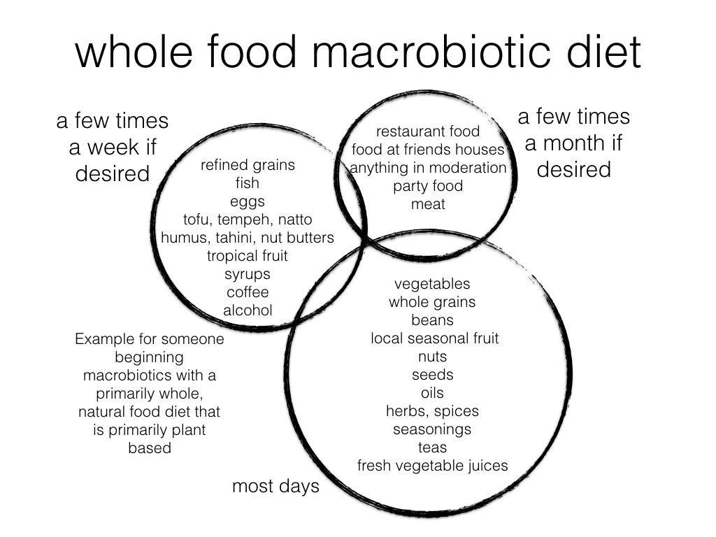 Macrobiotics Online Macrobiotic Diet