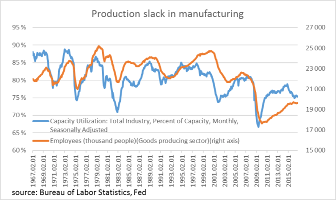 us-industrial-production-slack