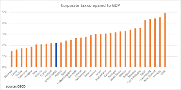 Corporate tax to GDP OECD