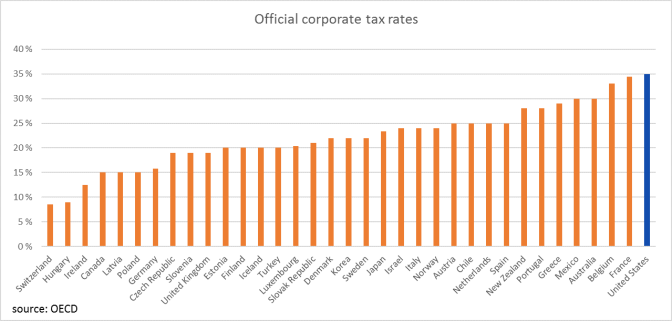 Official corp tax rates OECD