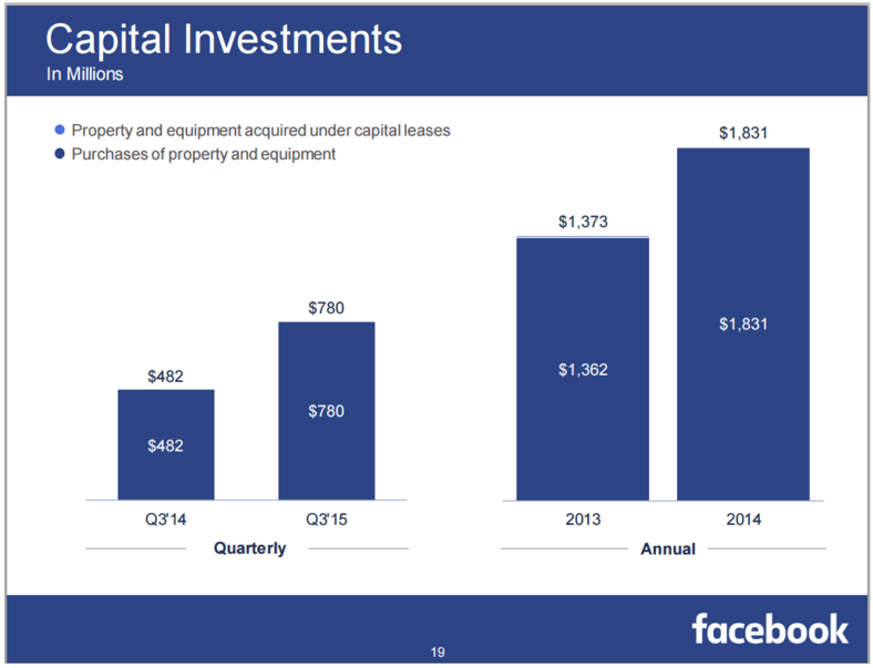FB Capital Investments