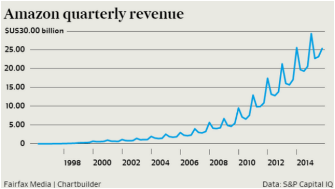 amzn quarterly revenue