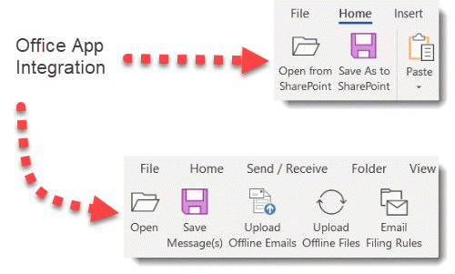 SharePoint Document Management the next steps to integration?