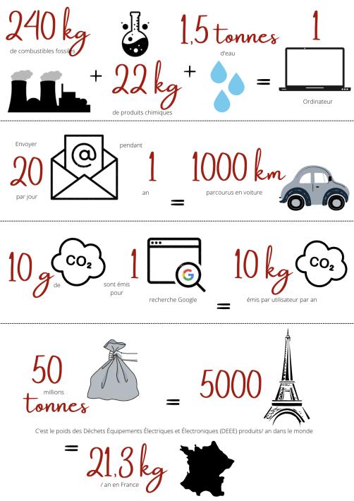 Impact écologie