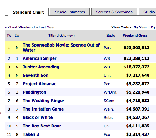 Weekend Box Office Results for February 6 8  2015   Box Office Mojo