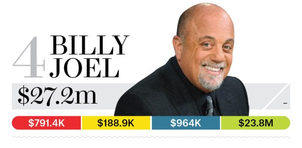 04-billy-joel-bb13-moneymakers-2015