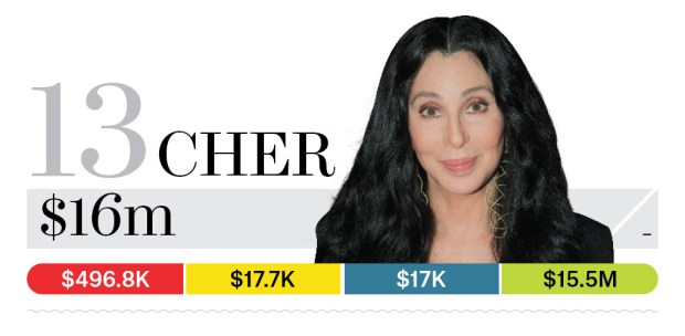 13-cher-bb13-moneymakers-2015